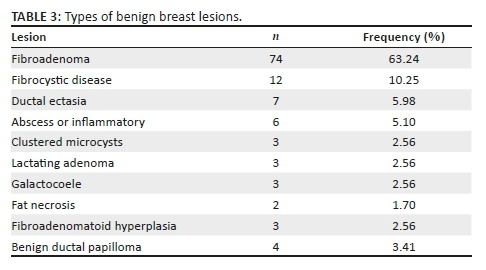 Breast Imaging Reporting And Data Systems Category 3