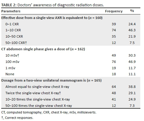 Medical doctors' awareness of radiation exposure in