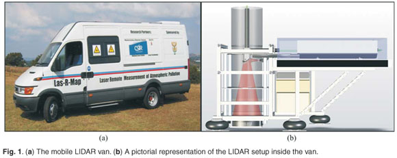System description of the mobile LIDAR of the CSIR, South Africa