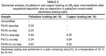 Palladium mixed-metal surface-modified AB5-type intermetallides