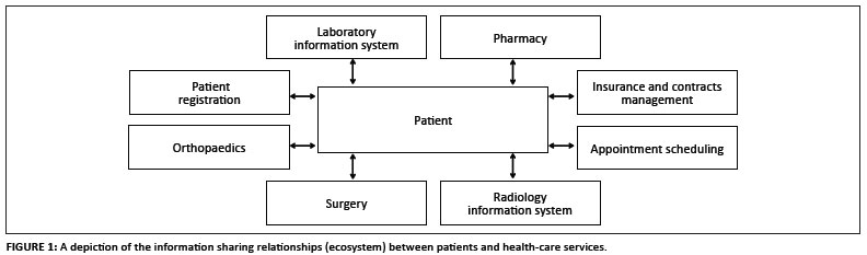 Block diagram of hospital information system complete wiring ensuring the security and privacy of information in mobile health rh scielo org za information system data flow diagram hospital management information ccuart Image collections