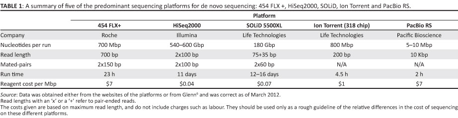 Next generation shotgun sequencing and the challenges of de novo ...