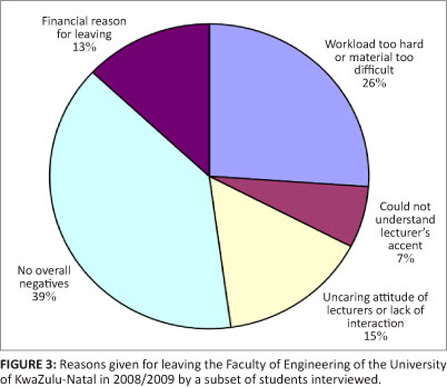 leaving rates and reasons for leaving in an engineering