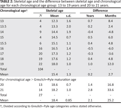Is Greulich Pyle Age Estimation Applicable For Determining