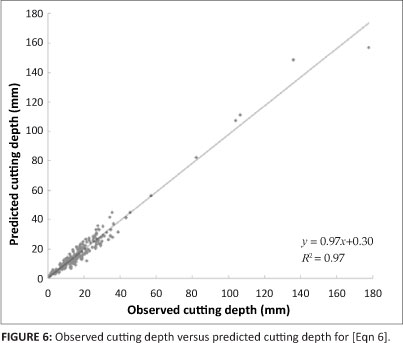 water pressure and depth relationship quiz