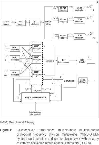 Awe Inspiring Soft Input Iterative Channel Estimation For Bit Interleaved Turbo Monang Recoveryedb Wiring Schematic Monangrecoveryedborg