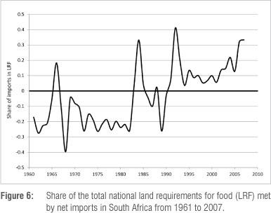 land gini coefficient