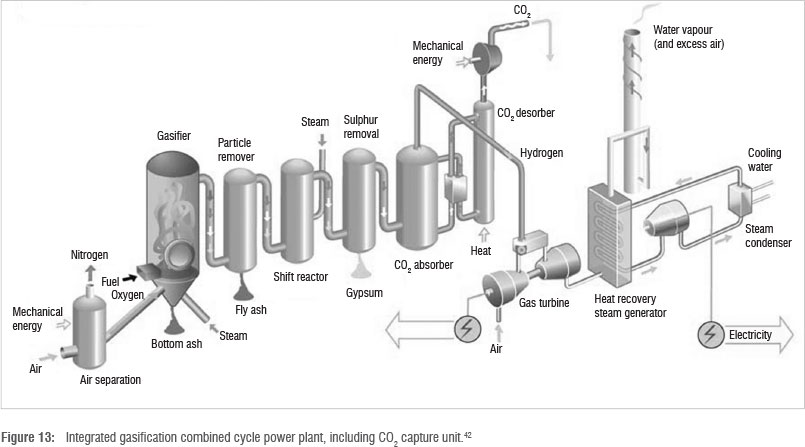 Review Of Carbon Dioxide Capture And Storage With
