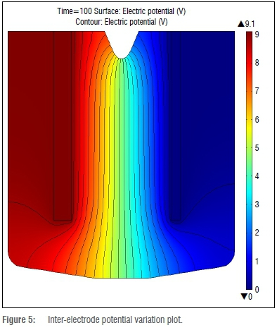 A multiphysics simulation of a fluorine electrolysis cell