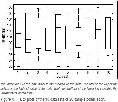 Digital terrain model height estimation using support vector machine