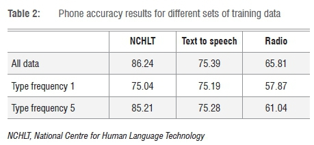 Speech recognition for under-resourced languages: Data