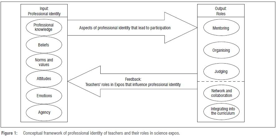 Teacher participation in science fairs as professional development