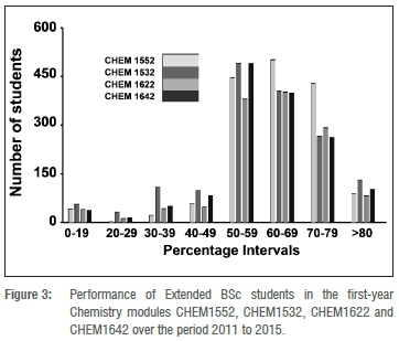 The Extended BSc Programme: Performance of students in Chemistry