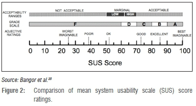 Bangor Online Banking >> System usability scale evaluation of online banking services: A South African study