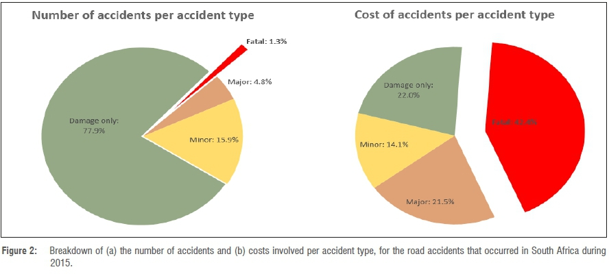 The good, the bad and the ugly of South African fatal road
