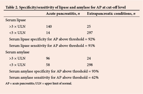 serum lipase should be the laboratory test of choice for suspected, Skeleton