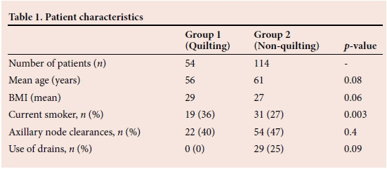Quilting after mastectomy significantly reduces seroma formation