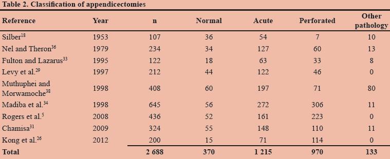 acute appendicitis guidelines pdf