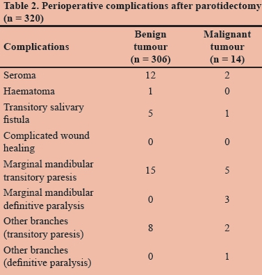 The surgical management of parotid gland tumours