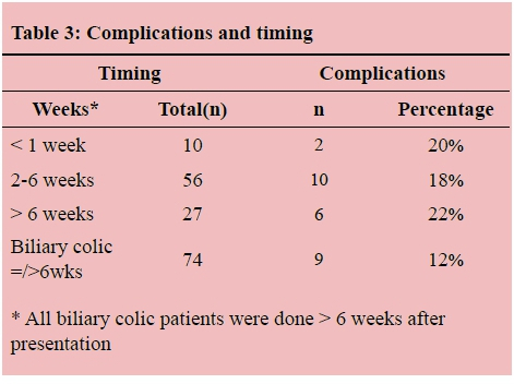 Outcomes in laparoscopic cholecystectomy in a resource