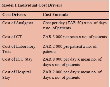 Quantifying the funding gap for management of traumatic