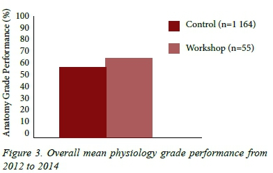 The value of supplementary anatomy workshops for improving