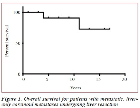 Outcome of liver resection for small bowel neuroendocrine tumour