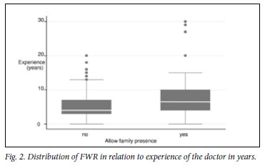 family witnessed resuscitation Chapter 4 results 54 response rate 54 nurses' demographic  information 55 nurses' knowledge of family witnessed resuscitation.