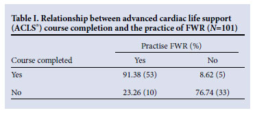 family witnessed resuscitation The impact of education on provider attitudes toward family-witnessed resuscitation decreasing barriers to family witnessed resuscitation and improving overall support of fwr as an extension of family-centered care keywords.