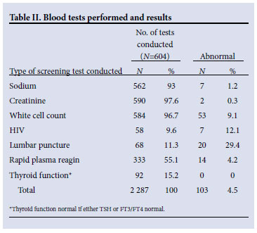 assessment of routine laboratory screening of psychiatric patients presenting to an