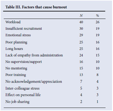 role conflict and burn out Ambiguity and role conflict were significantly correlated with burnout and role ambiguity was a stronger predictor of burnout elani and theodoros (2010) found that role ambiguity.