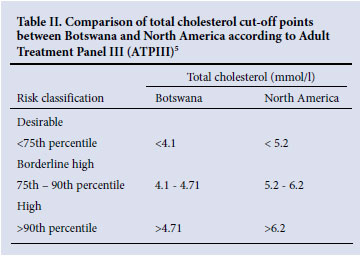 cholesterol limits for adults