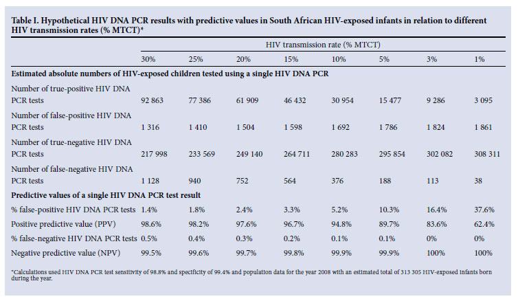False Positive Hiv Dna Pcr Testing Of Infants Implications In A