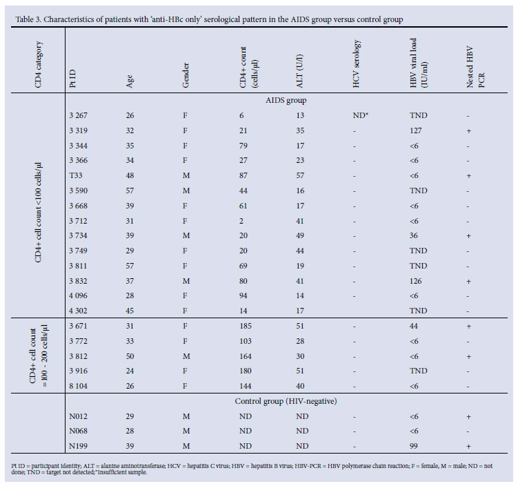 HBV/HIV Co-infection: The Dynamics Of HBV In South African