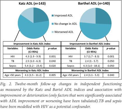 Adl Index Score a Worsening Katz Adl Score Was