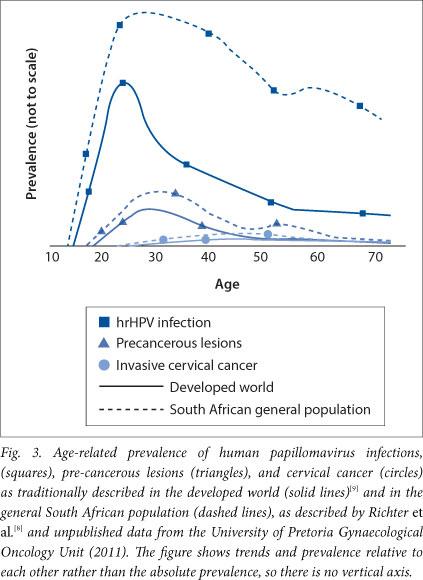 human papillomavirus in sa)