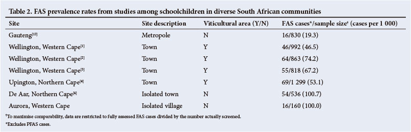 Burden of fetal alcohol syndrome in a rural West Coast area