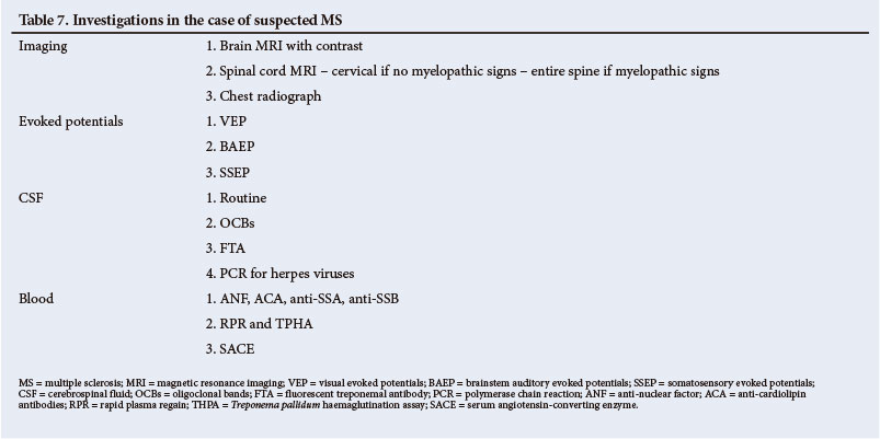 Guideline for the diagnosis and management of multiple sclerosis: A