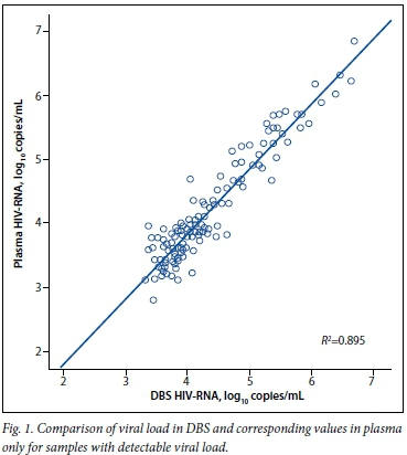 Measurement of viral load by the automated abbott real time hiv 1