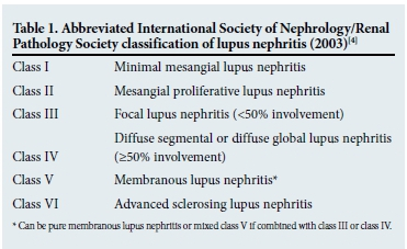 Lupus nephritis: An approach to diagnosis and treatment in