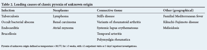 Fever, sore throat and myalgia