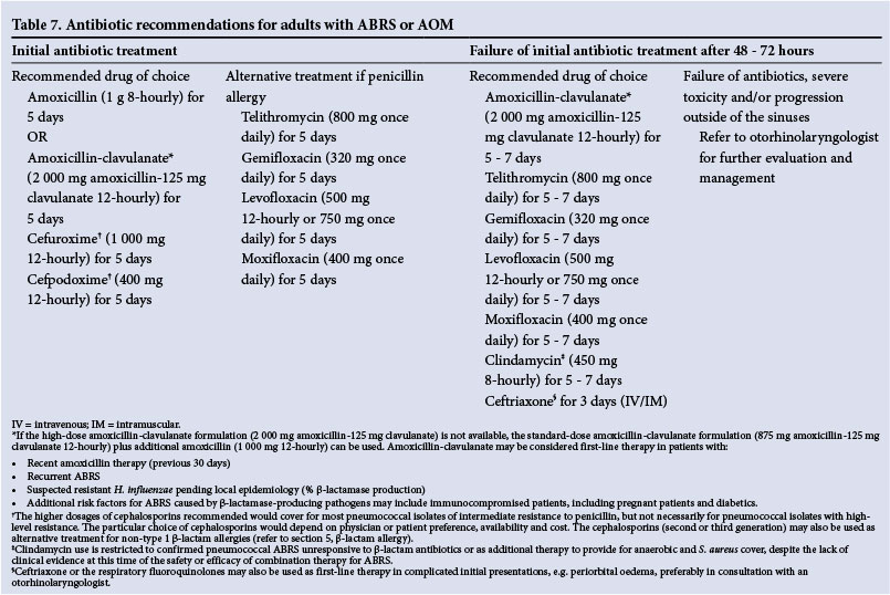 Amoxicillin dosage for adults