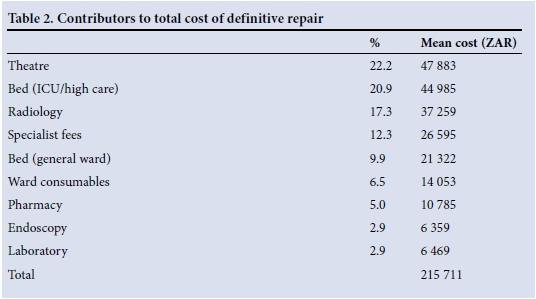 A cost analysis of operative repair of major laparoscopic