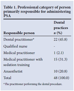 Paediatric dental chair sedation: An audit of current