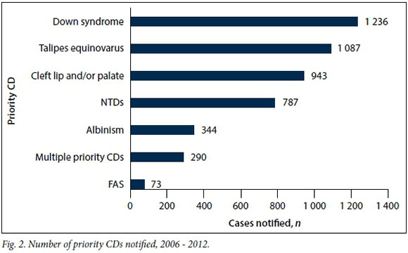 South African Congenital Disorders Data 2006 2014