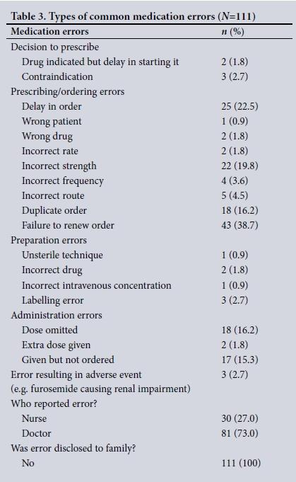 Iatrogenic medication errors in a paediatric intensive care