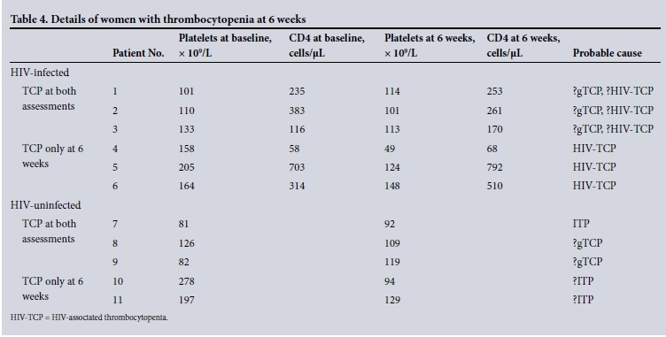 Thrombocytopenia during pregnancy in women with HIV
