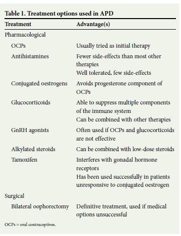 Autoimmune progesterone dermatitis: Case report with history of