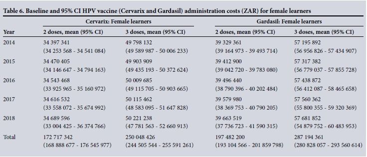 The costs of delivering human papillomavirus vaccination to