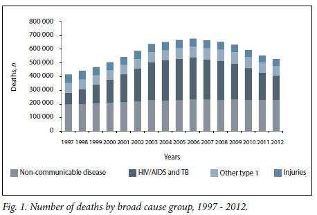 Heart Disease Statistics In South Africa - Cardiovascular ...